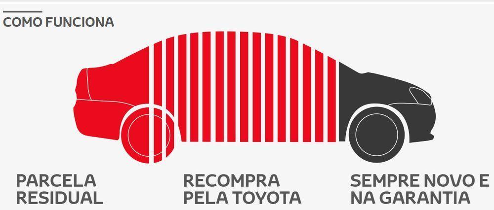 Ciclo Toyota, como funciona